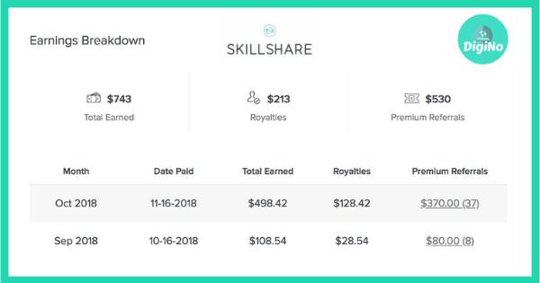 How much do skillshare teachers make