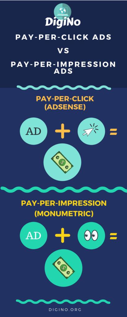 Monumetric vs Adsense